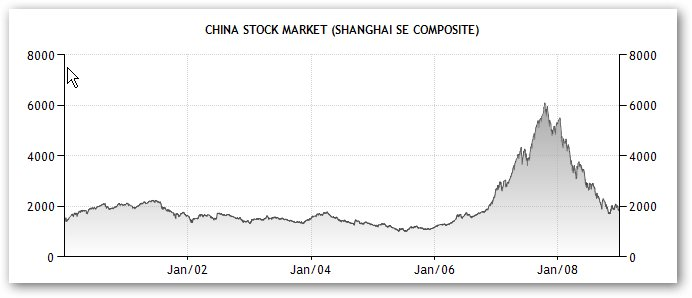 china stock market 2000-2008