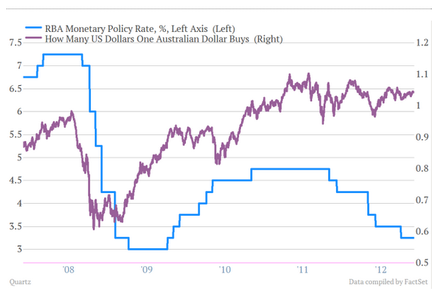 Interest Rates and Currency
