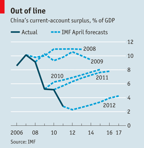 Chinas Trade Surplus