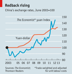 The Rising RMB