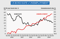 Bonds vs US unemployment