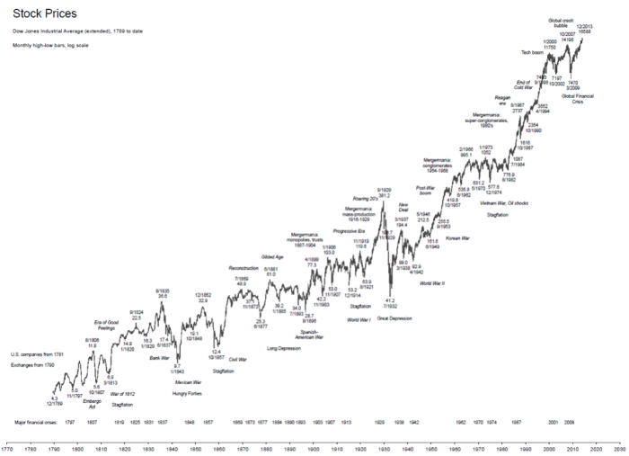 StockPrices_1789toDate